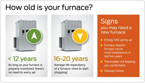 Signs You May Need A New Furnace Or Boiler