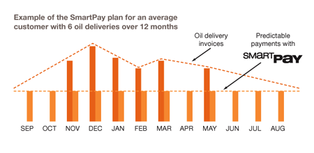 Leffler Energy - Smart Pay Chart