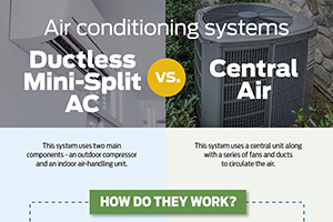 ductless vs central ac infographic