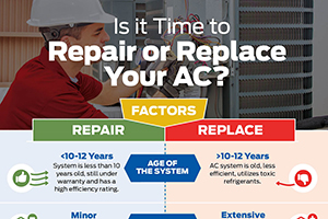 Leffler repair or replace AC inforgraphic