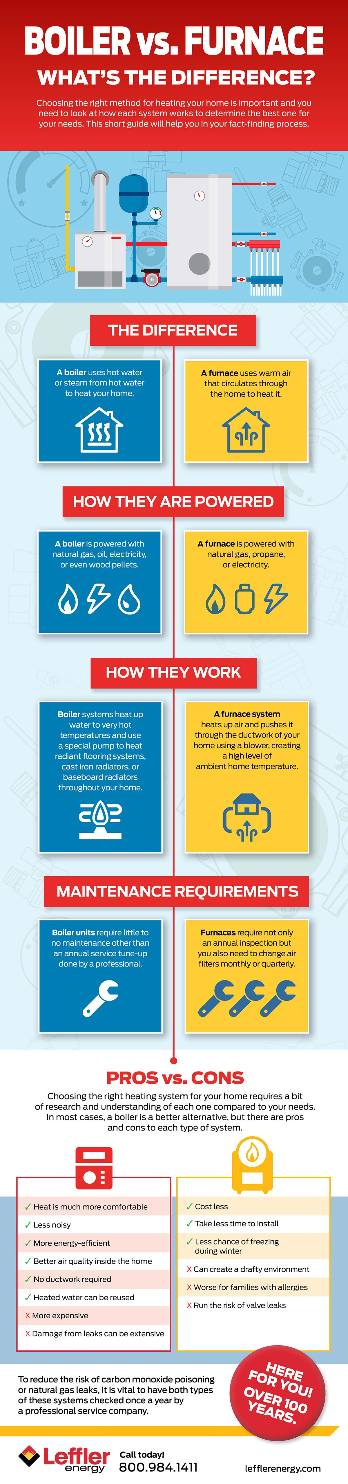 Boiler Vs Furnace: what's the difference Infographic