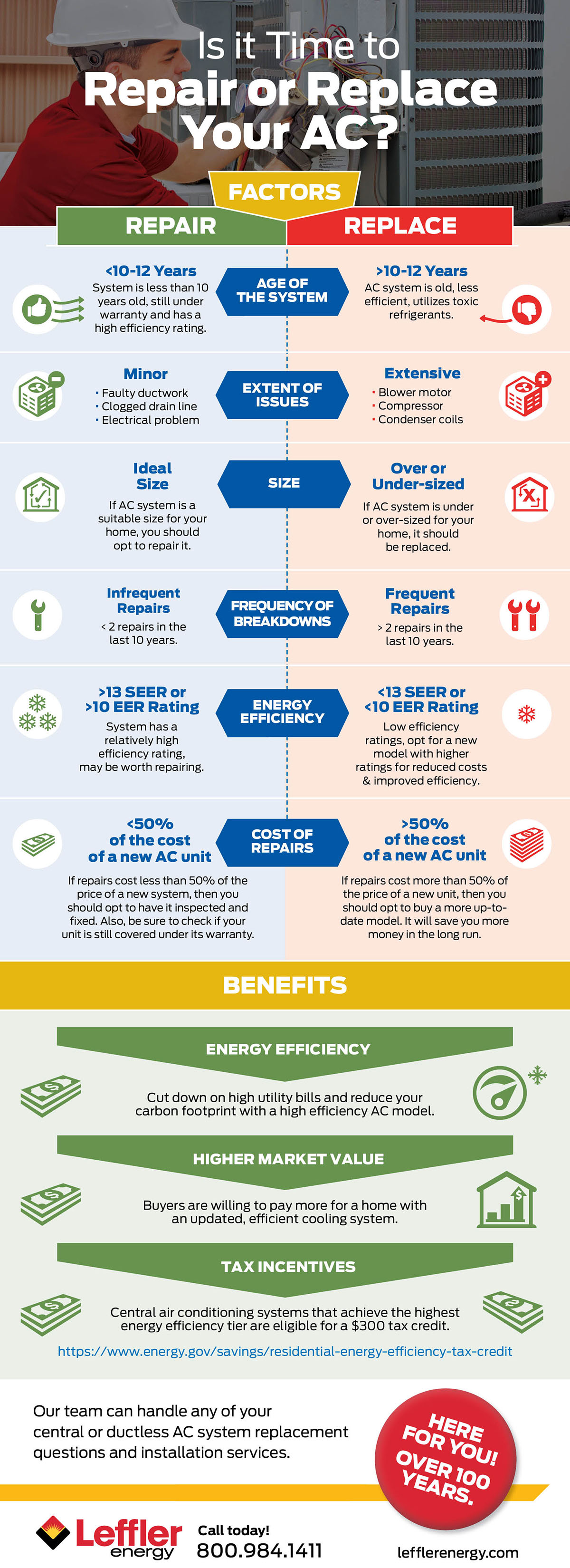 Is it time to repair or replace your AC infographic